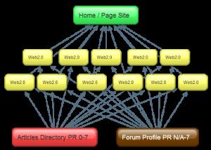 Mô hình backlink kim tự tháp